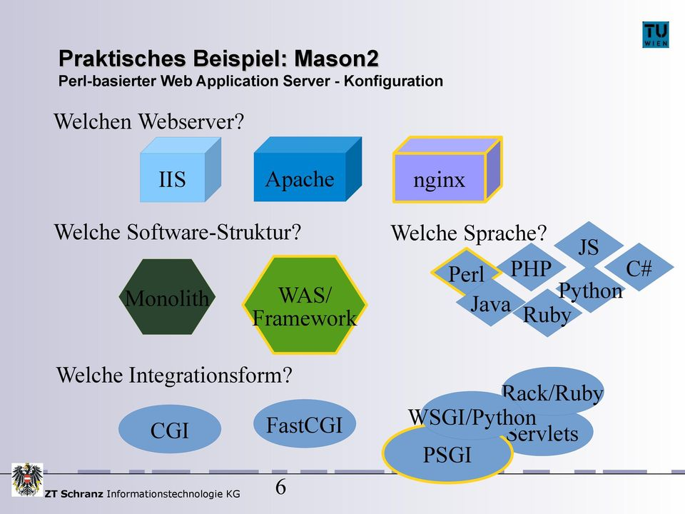Monolith WAS/ Framework Welche Integrationsform?