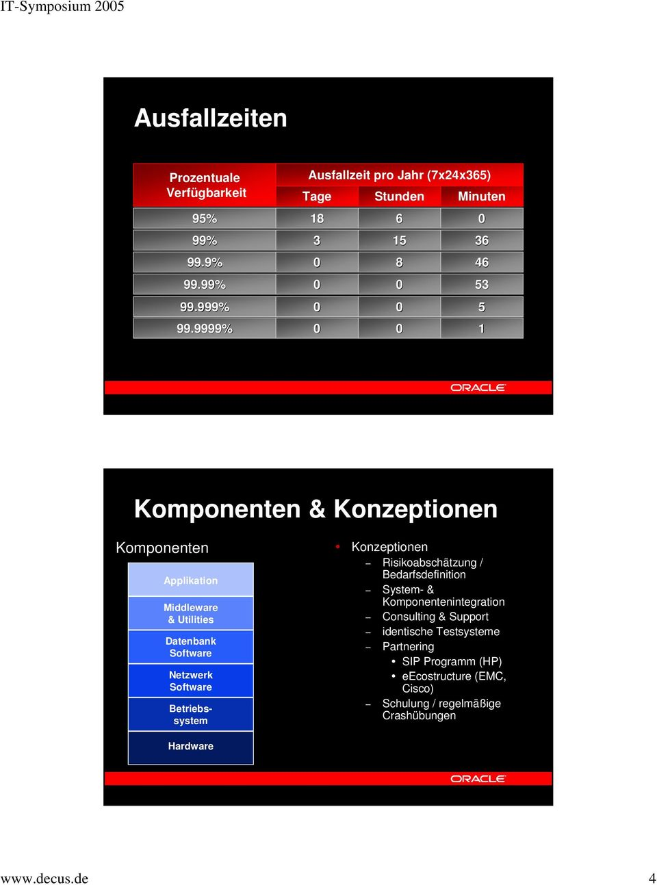 9999% 0 0 1 Komponenten & Konzeptionen Komponenten Applikation Middleware & Utilities Datenbank Software Netzwerk Software