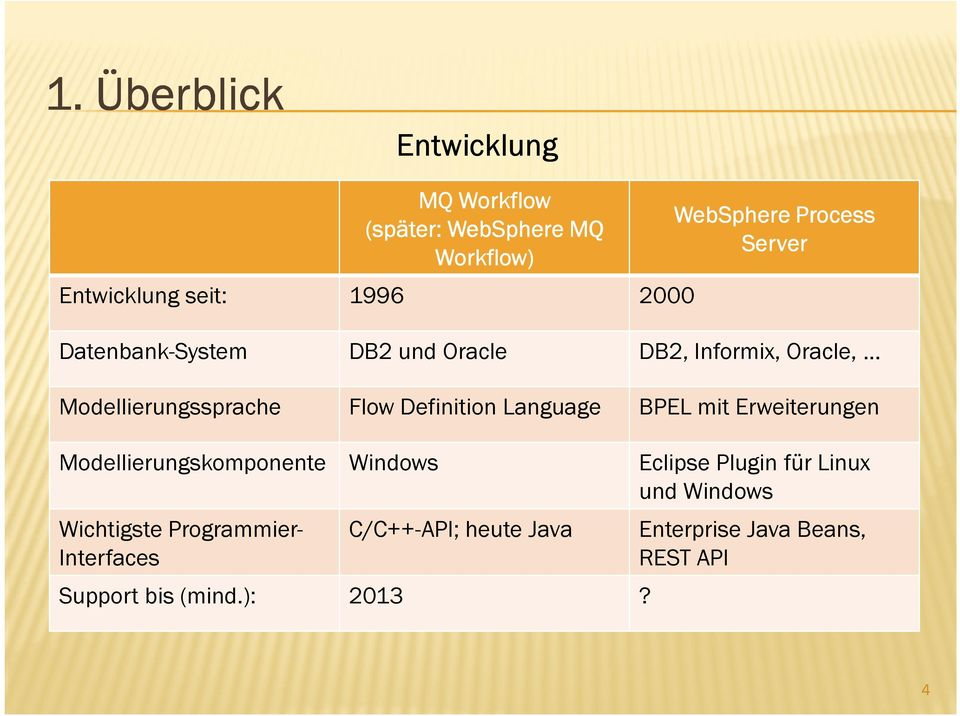 Language BPEL mit Erweiterungen Modellierungskomponente Windows Eclipse Plugin für Linux und Windows