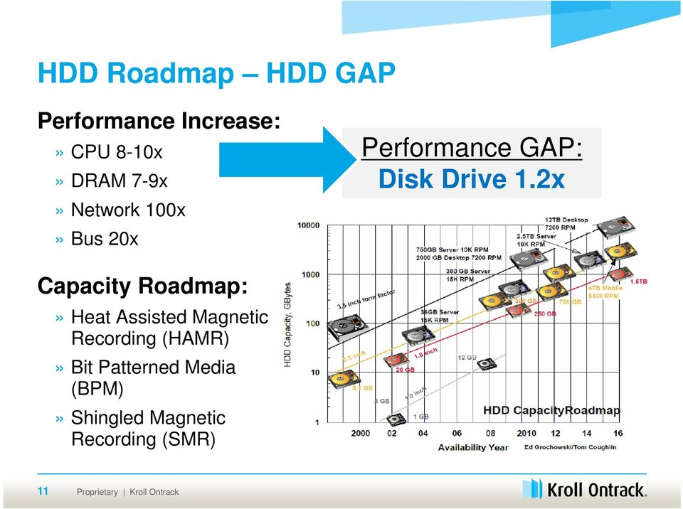 2x Capacity Roadmap:» Heat Assisted Magnetic Recording