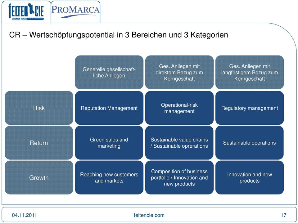 Anliegen mit langfristigem Bezug zum Kerngeschäft Risk Reputation Management Operational-risk management Regulatory management