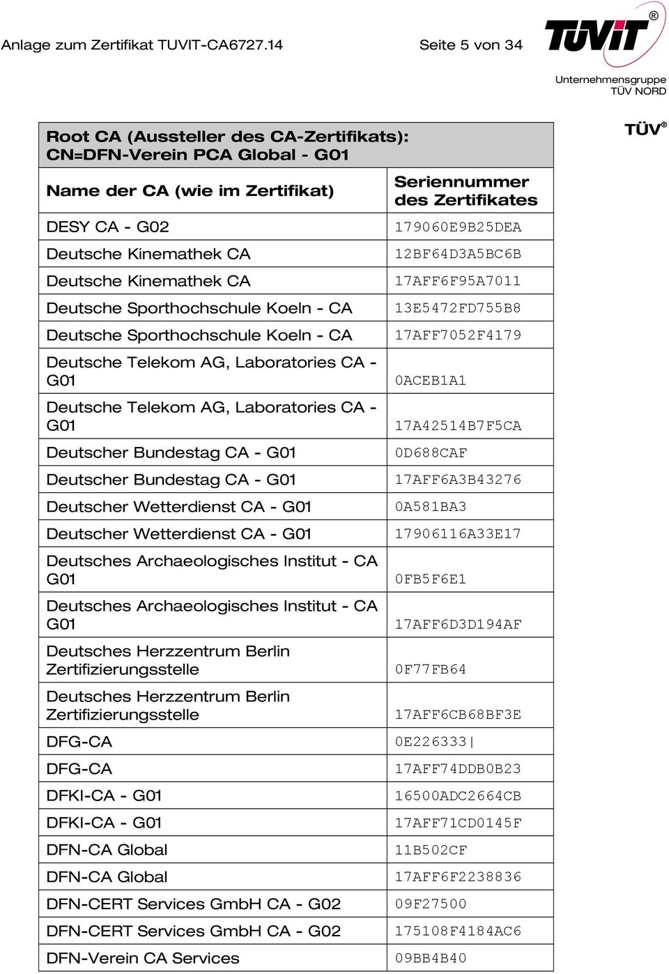 Deutsche Telekom AG, Laboratories CA - G01 Deutscher Bundestag CA - G01 Deutscher Bundestag CA - G01 Deutscher Wetterdienst CA - G01 Deutscher Wetterdienst CA - G01 Deutsches Archaeologisches