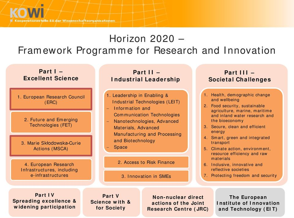 Leadership in Enabling & Industrial Technologies (LEIT) Information and Communication Technologies Nanotechnologies, Advanced Materials, Advanced Manufacturing and Processing and Biotechnology Space