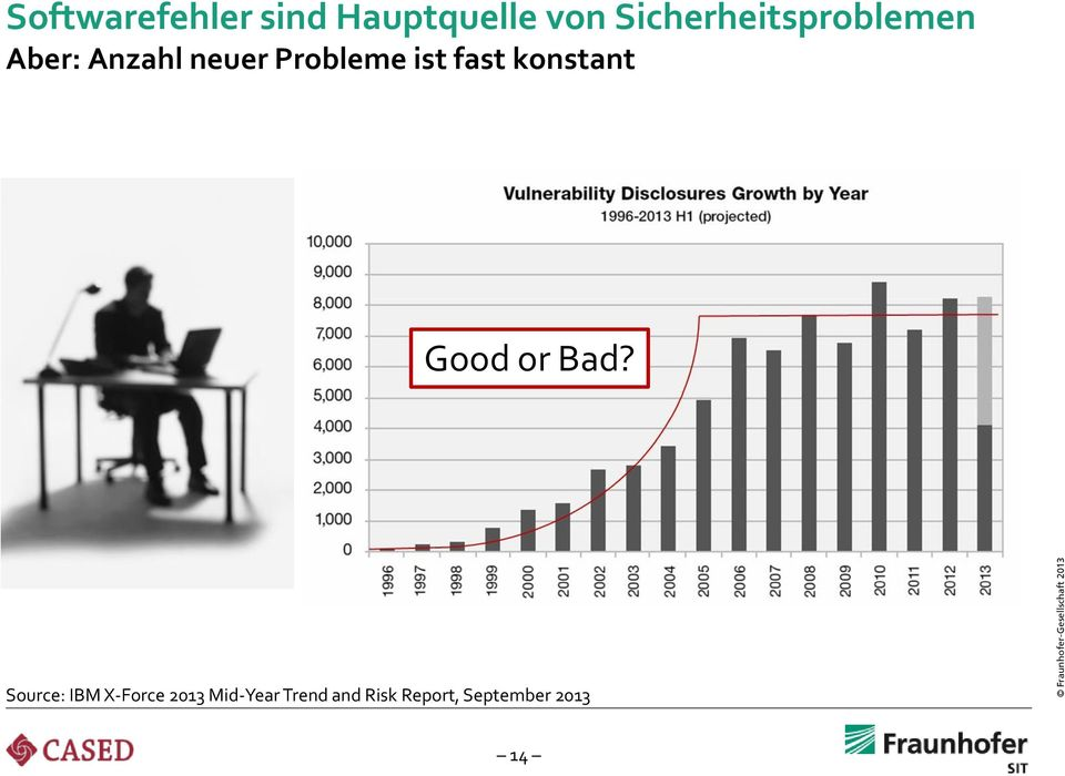 Probleme ist fast konstant Good or Bad?