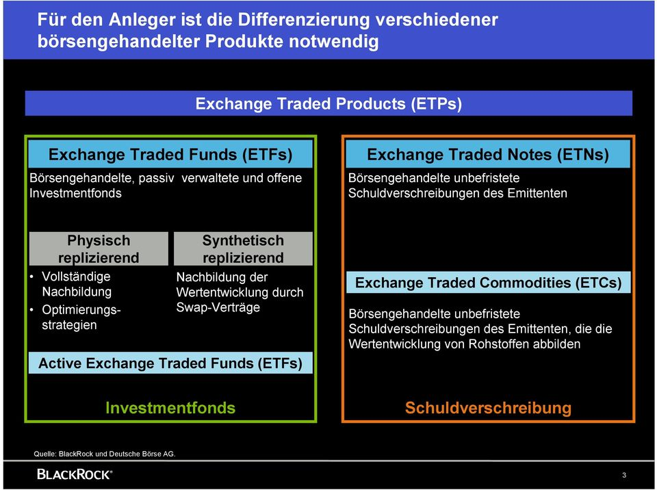 Optimierungsstrategien Synthetisch replizierend Nachbildung der Wertentwicklung durch Swap-Verträge Active Exchange Traded Funds (ETFs) Exchange Traded Commodities (ETCs)