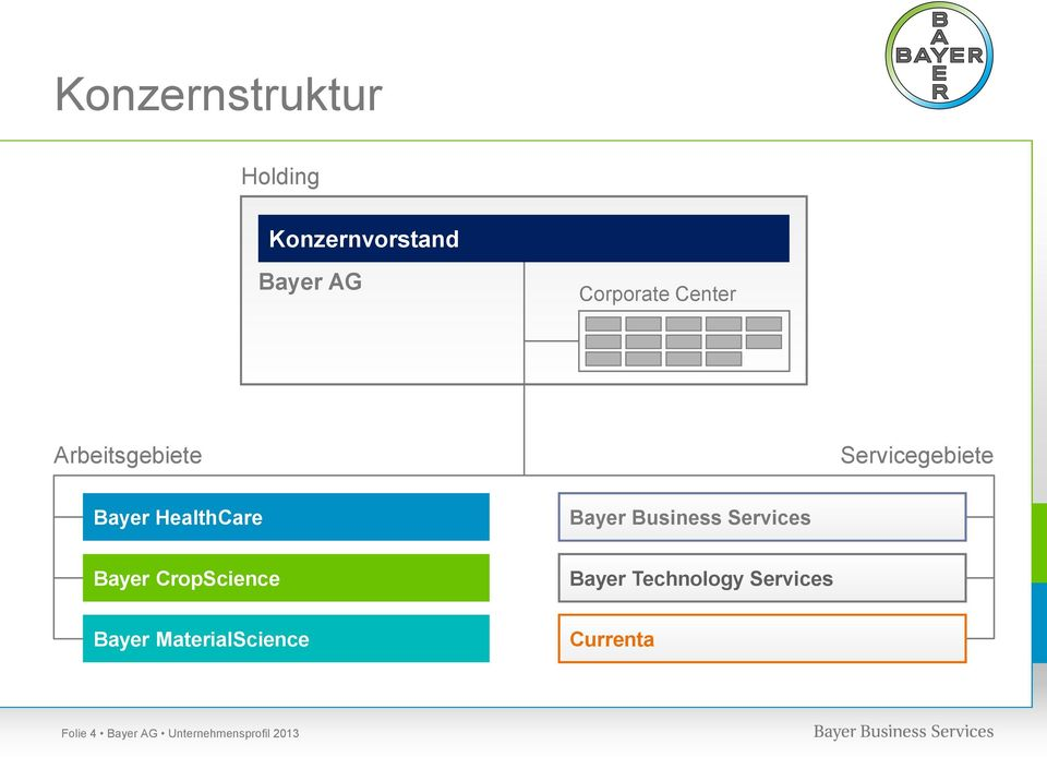 Business Services Bayer CropScience Bayer Technology Services
