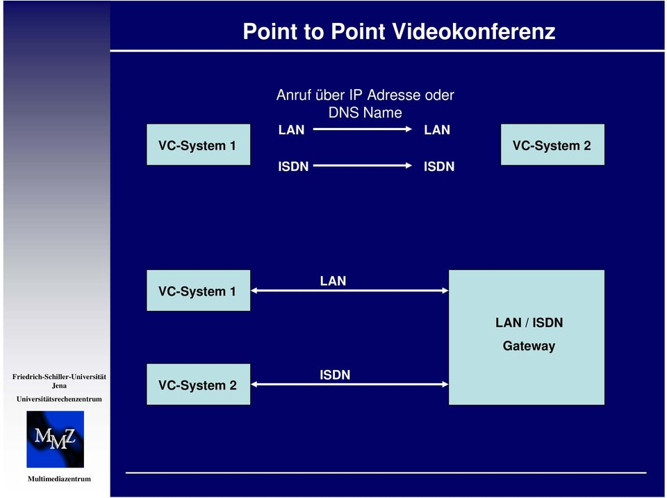 VC-System 1 VC-System 2 ISDN ISDN
