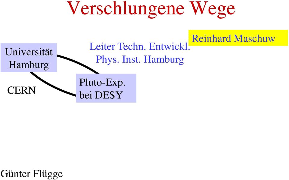 Entwickl. Phys. Inst.