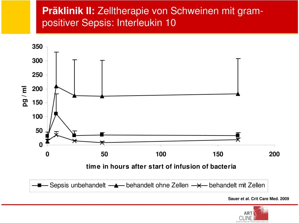 time in hours after start of infusion of bacteria Sepsis unbehandelt