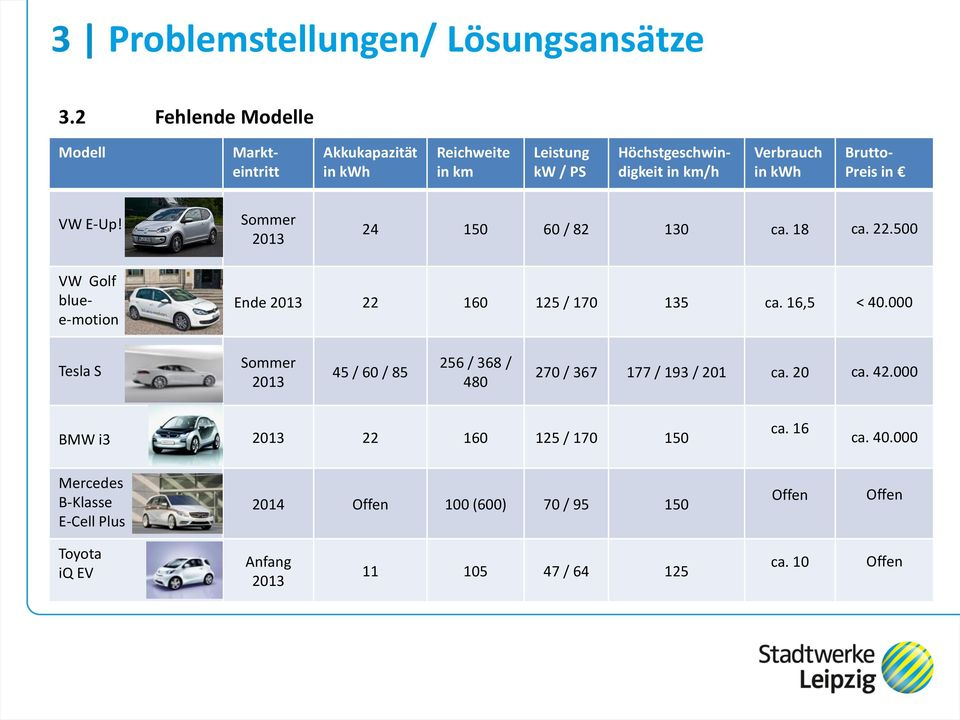 Preis in VW E-Up! Sommer 2013 24 150 60 / 82 130 ca. 18 ca. 22.500 VW Golf bluee-motion Ende 2013 22 160 125 / 170 135 ca. 16,5 < 40.