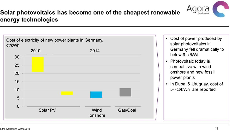Germany fell dramatically to below 9 ct/kwh Photovoltaic today is competitive with wind onshore and new fossil