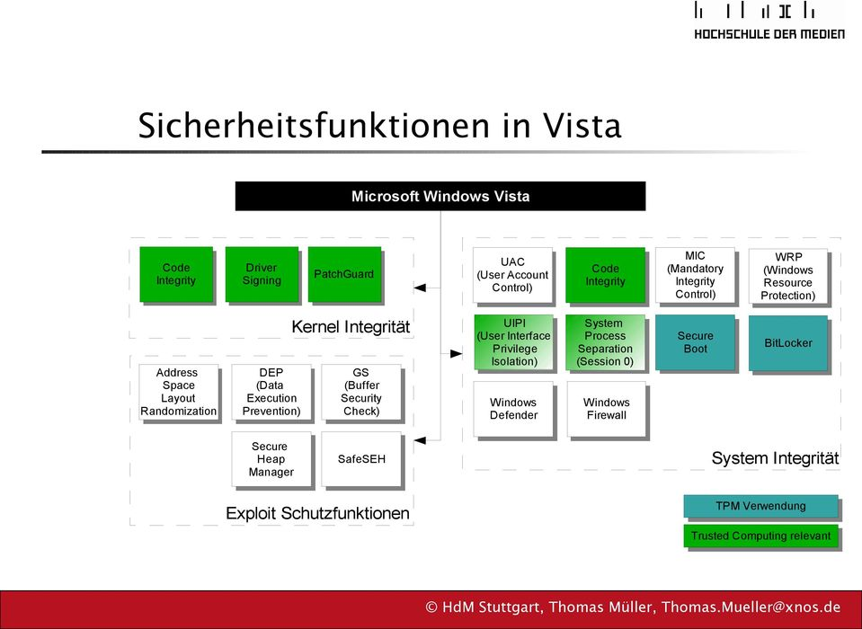 Integrität GS (Buffer Security Check) UIPI (User Interface Privilege Isolation) Windows Defender System Process Separation (Session 0)