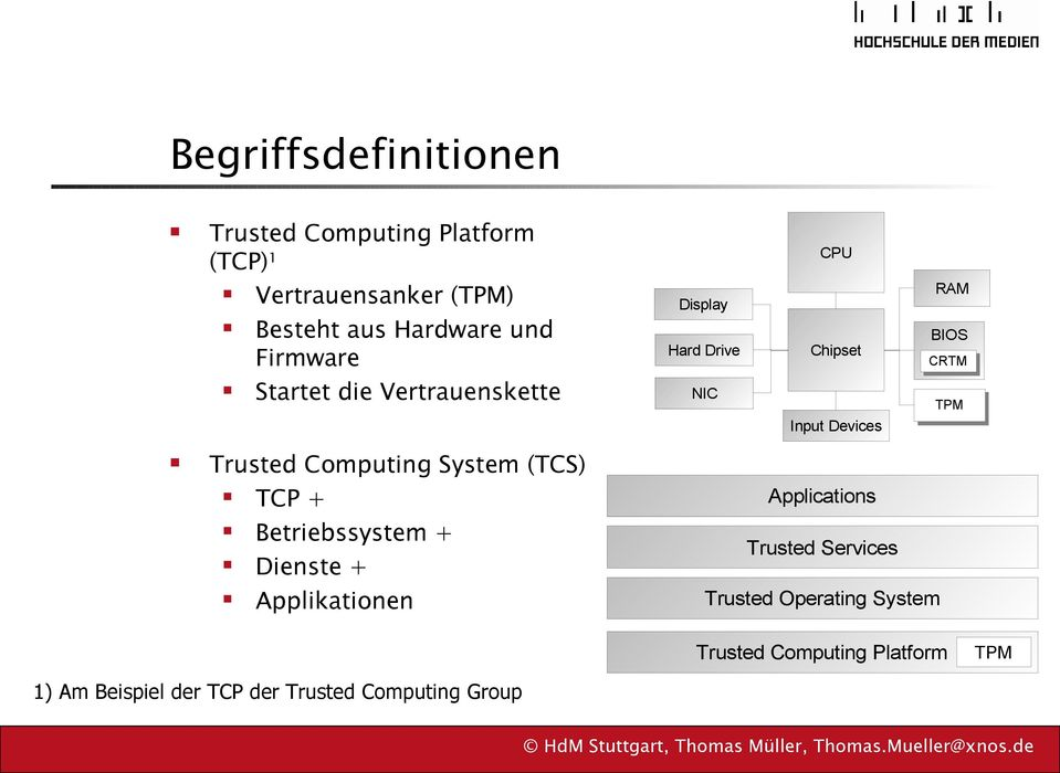 Trusted Computing System (TCS) TCP + Applications Betriebssystem + Dienste + Trusted Services