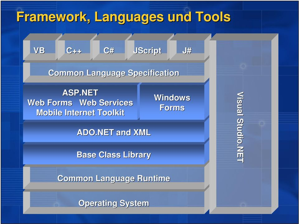 NET Web Forms Web Services Mobile Internet Toolkit ADO.