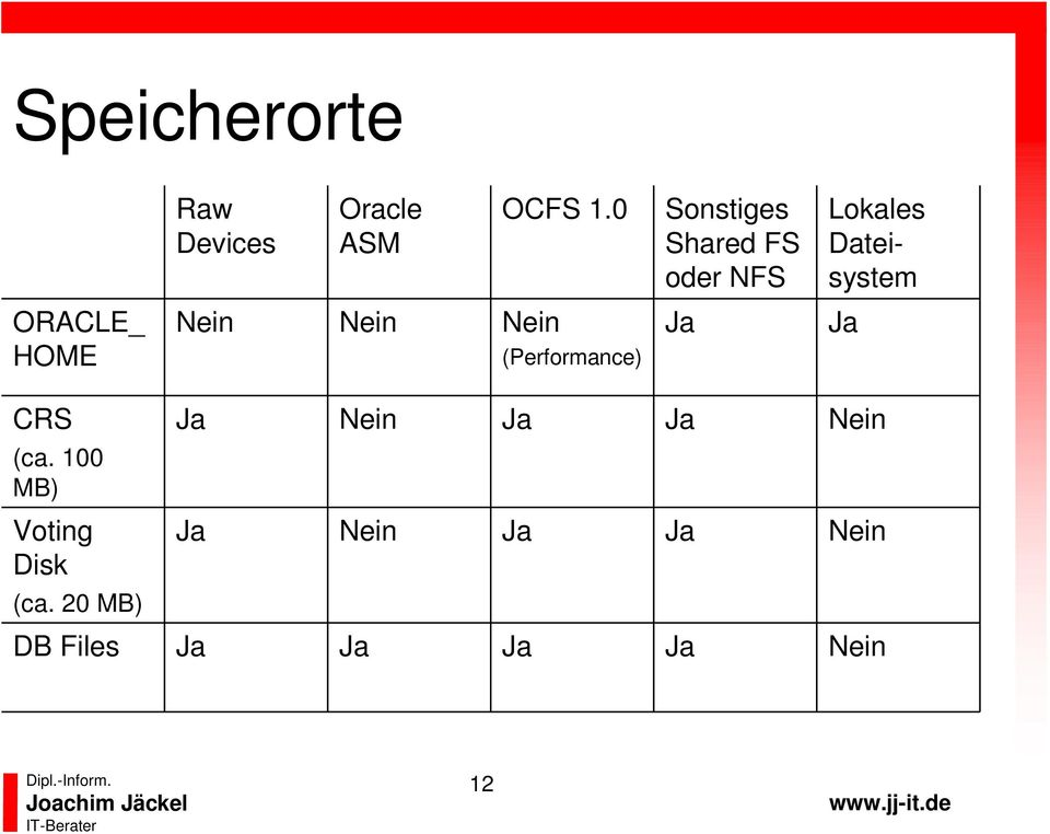 ORACLE_ HOME Nein Nein Nein (Performance) CRS Nein