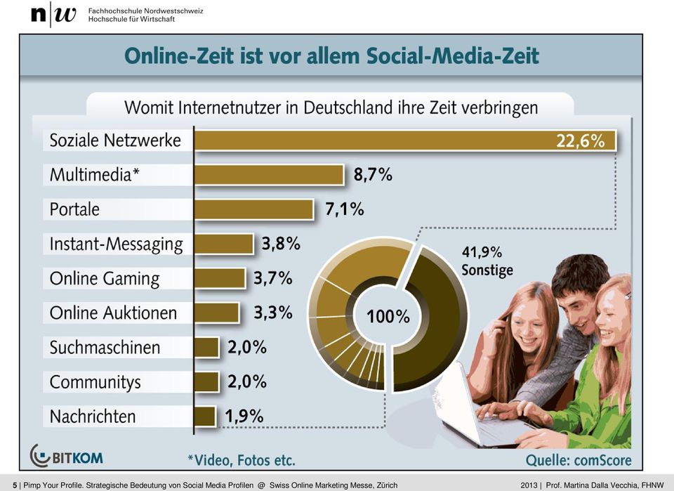 Social Dalla Media Vecchia Profilen @ Swiss Online