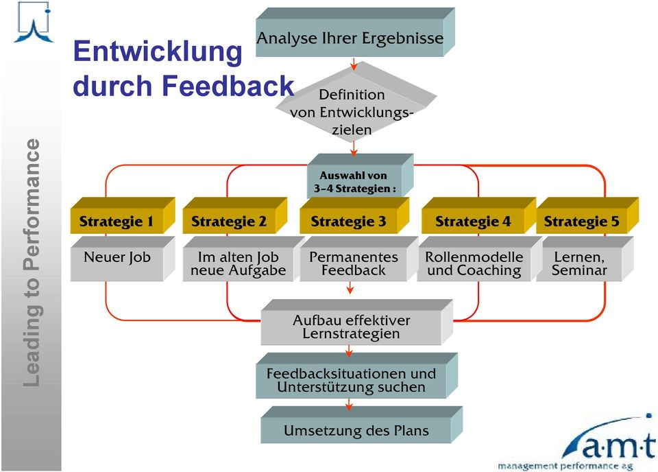Strategie 3 Permanentes Feedback Aufbau effektiver Lernstrategien Feedbacksituationen und