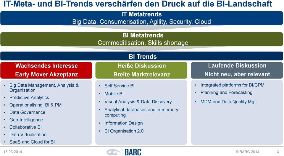Data Virtualisation SaaS and Cloud for BI BI Trends Heiße Diskussion Breite Marktrelevanz Self Service BI Mobile BI Visual Analysis & Data Discovery Analytical databases and in-memory