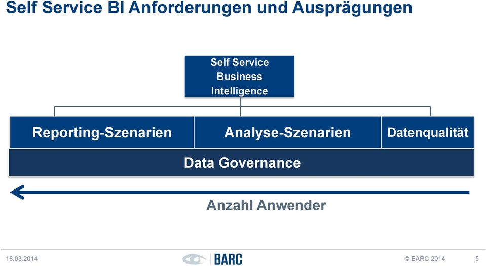 Reporting-Szenarien Analyse-Szenarien Data