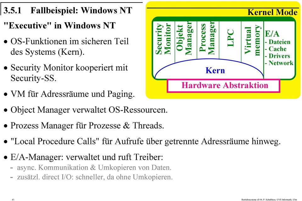 "Objekt Manager Process Manager Kern LPC Kernel Mode Virtual memory Abstraktion E/A - Dateien - Cache - Drivers - Network ""Local Procedure Calls"" für Aufrufe über"