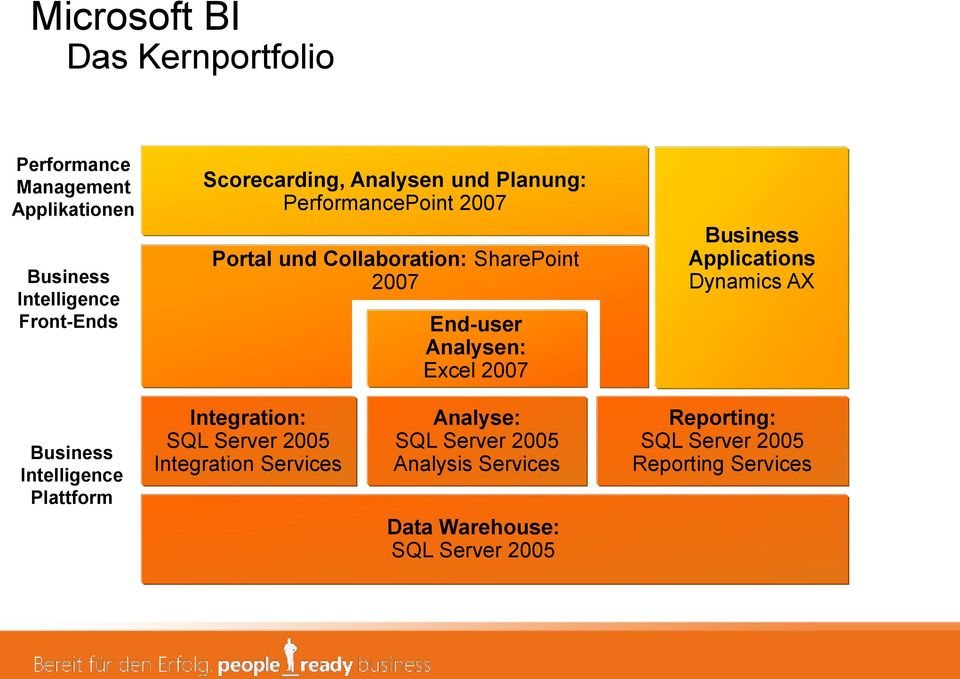 Business Applications Dynamics AX Business Intelligence Plattform Integration: SQL Server 2005 Integration Services