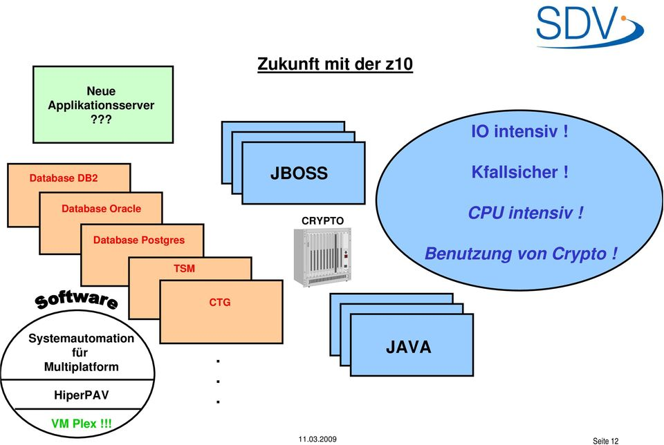 z10 JBOSS JBOSS JBOSS CRYPTO IO intensiv! Kfallsicher! CPU intensiv!