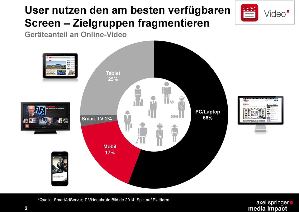 TV 2% PC/Laptop 56% Mobil 17% Smartphone 28% *Quelle: