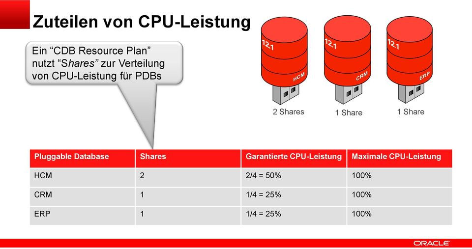 Pluggable Database Shares Garantierte CPU-Leistung Maximale