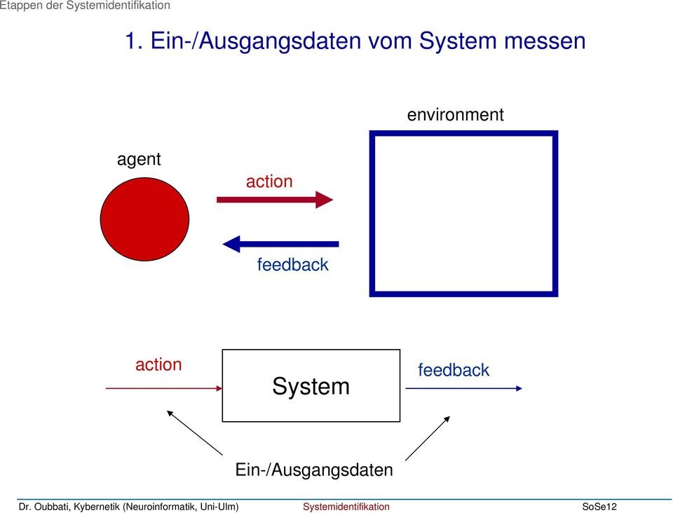messen environment agent action
