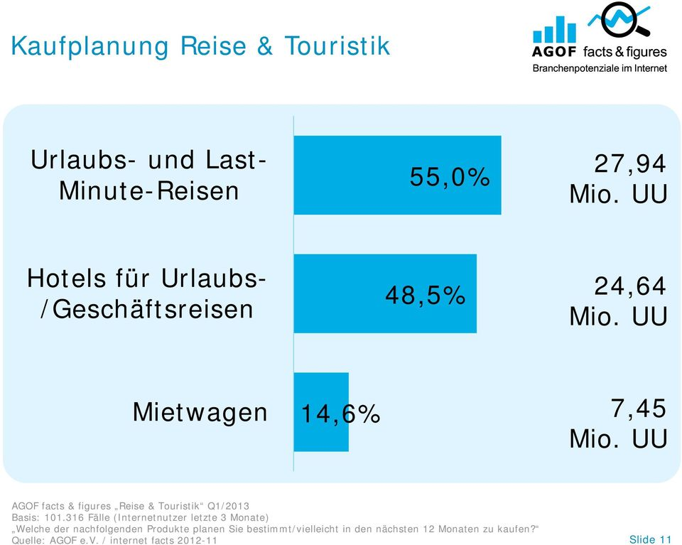 UU AGOF facts & figures Reise & Touristik Q1/2013 Basis: 101.