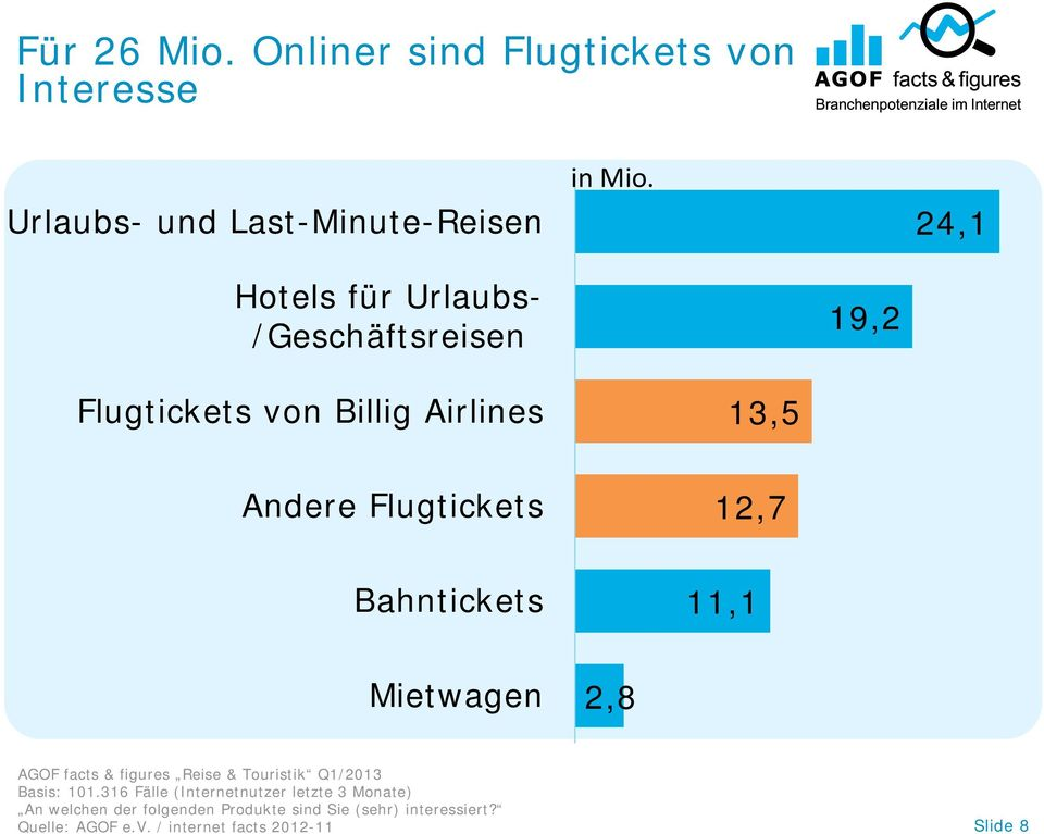 Bahntickets 11,1 Mietwagen 2,8 AGOF facts & figures Reise & Touristik Q1/2013 Basis: 101.
