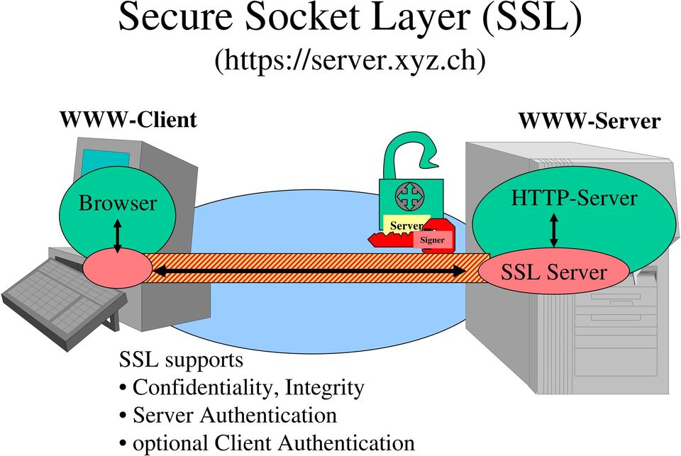 HTTP-Server SSL Server SSL supports Confidentiality,