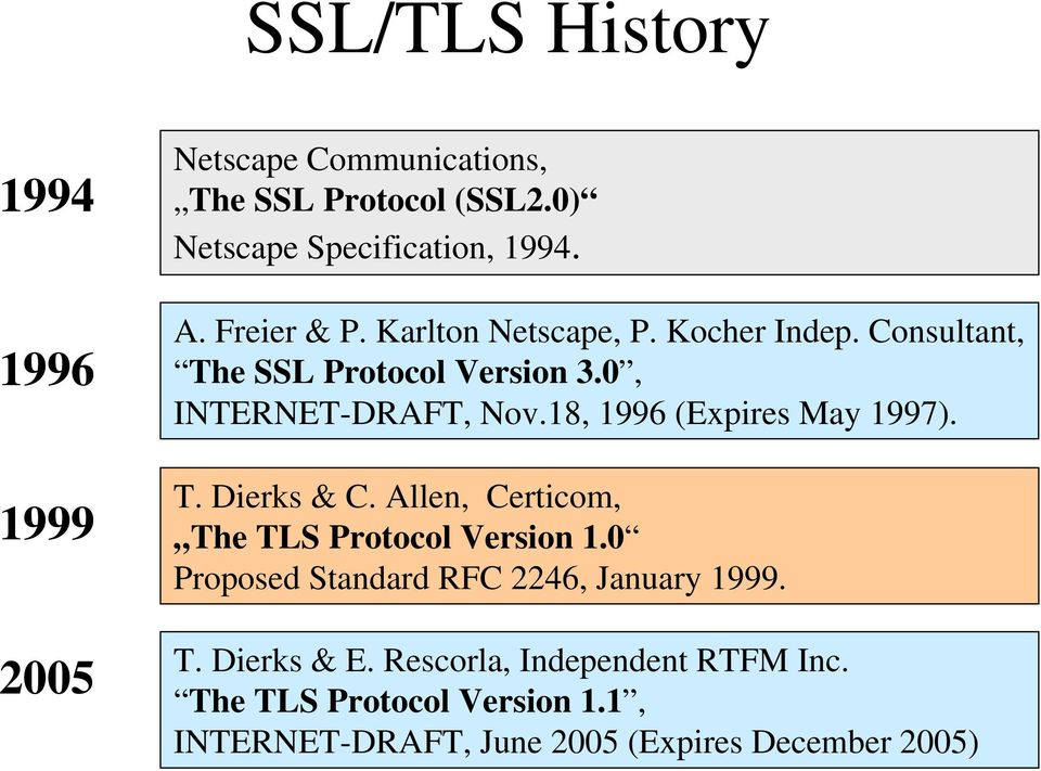 18, 1996 (Expires May 1997). T. Dierks & C. Allen, Certicom, The TLS Protocol Version 1.