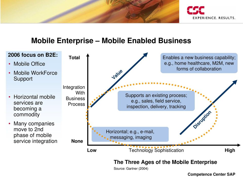 g., e-mail, messaging, imaging Enables a new business capability; e.g., home healthcare, M2M, new forms of collaboration Disruption Low