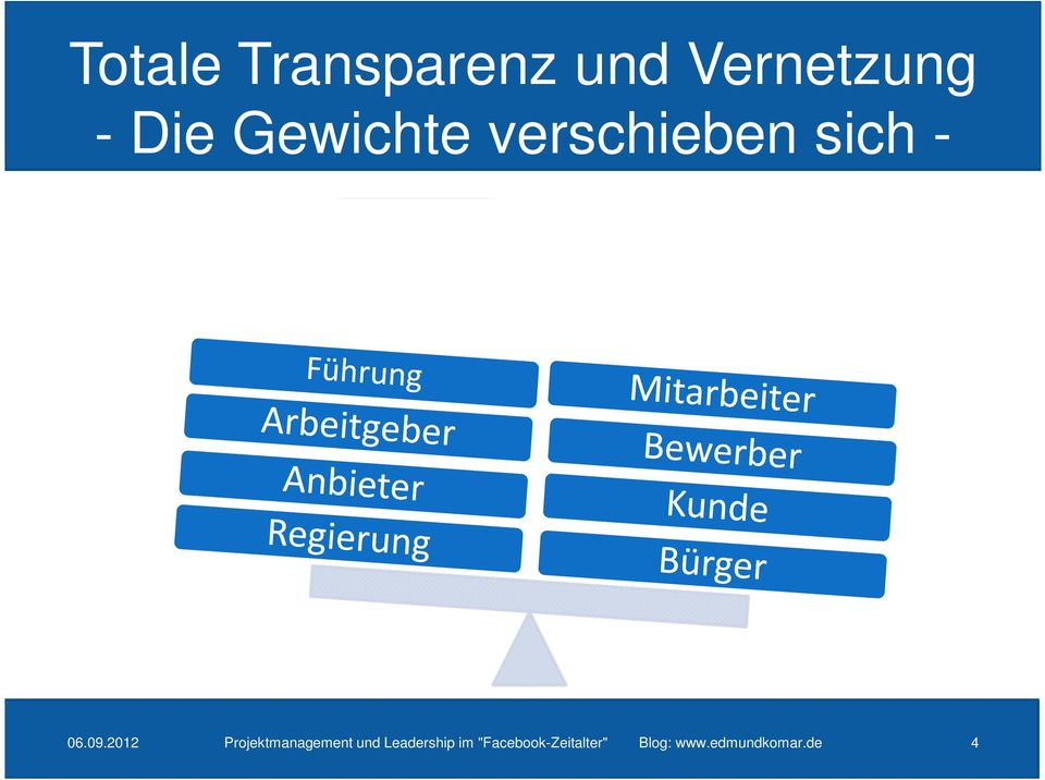 2012 Projektmanagement und Leadership im