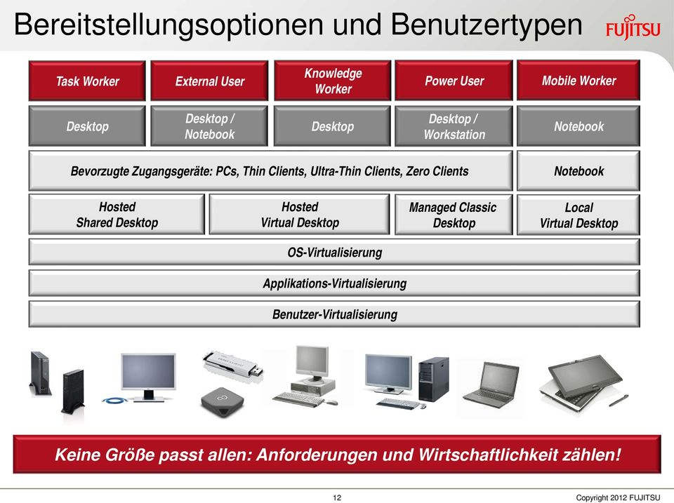 Hosted Shared Desktop Hosted Virtual Desktop Managed Classic Desktop Local Virtual Desktop OS-Virtualisierung