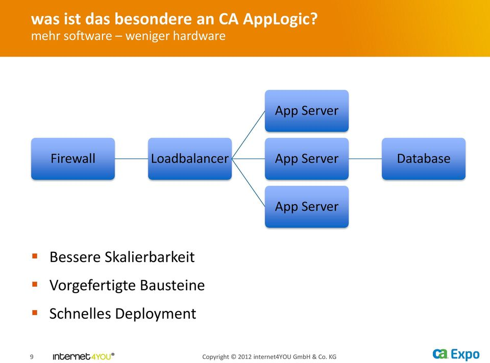 Loadbalancer App Server Database App Server Bessere