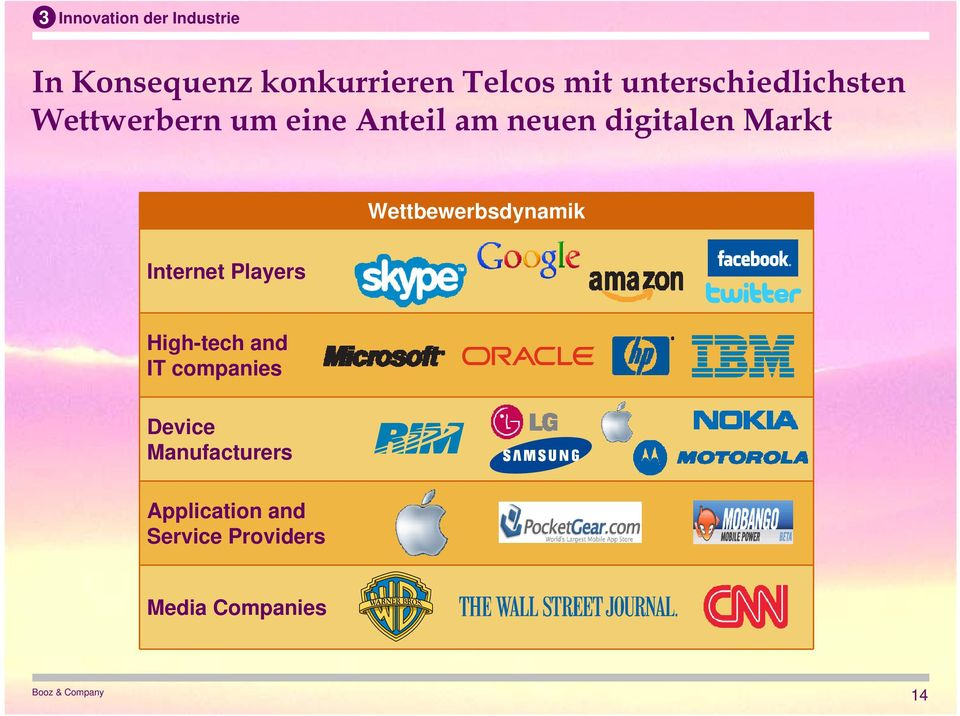 Markt Wettbewerbsdynamik Internet Players High-tech and IT companies