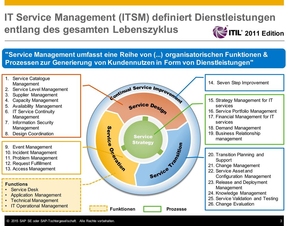 Capacity*Management 5. Availability* Management* 6. IT Service*Continuity Management* 7. Information Security* Management* 8. Design Coordination 9. Event*Management* 10. Incident* Management* 11.