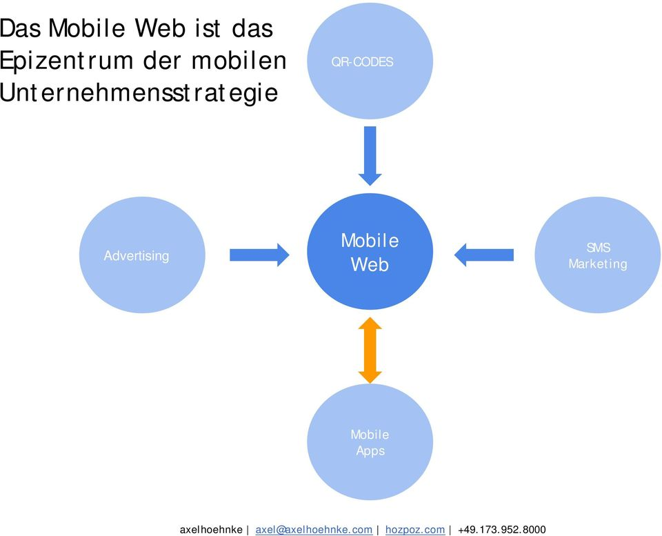 Mobile Web SMS Marketing Mobile Apps