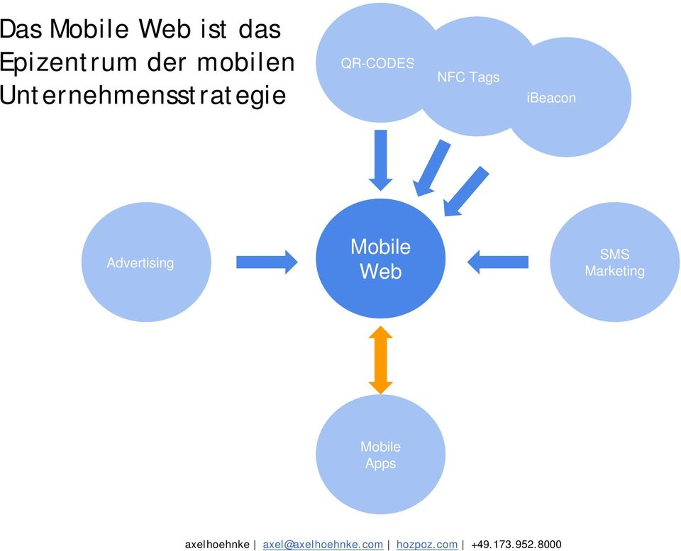 Advertising Mobile Web SMS Marketing Mobile Apps