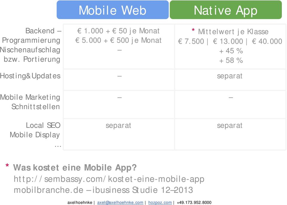 000 + 45 % + 58 % Hosting&Updates separat Mobile Marketing Schnittstellen Local SEO Mobile Display separat