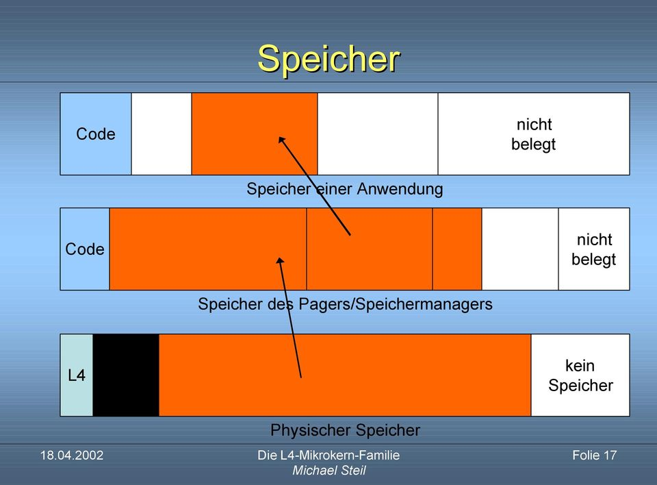 Speicher des Pagers/Speichermanagers
