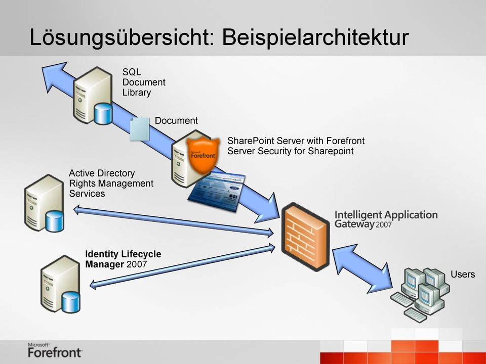Document SharePoint Server with Forefront Server