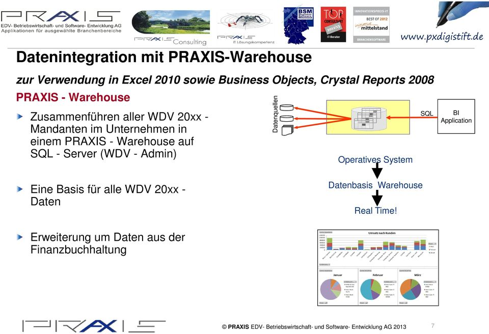 PRAXIS - Warehouse auf SQL - Server (WDV - Admin) Datenquellen Operatives System SQL BI Application