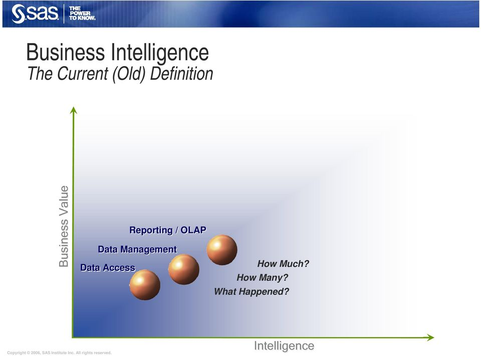 OLAP Data Management Data Access How