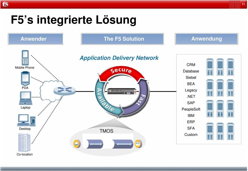Application Delivery Network TMOS CRM Database