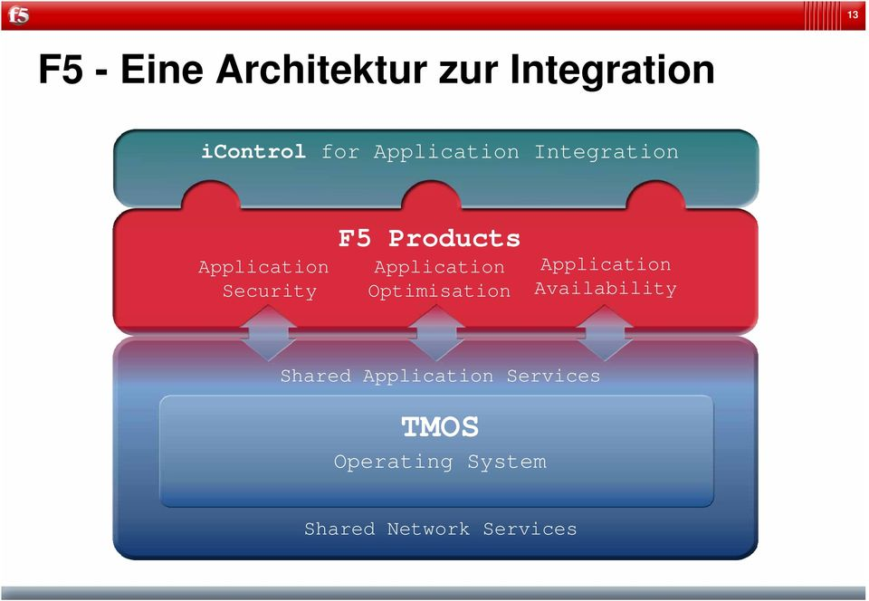 Application Optimisation Application Availability Shared