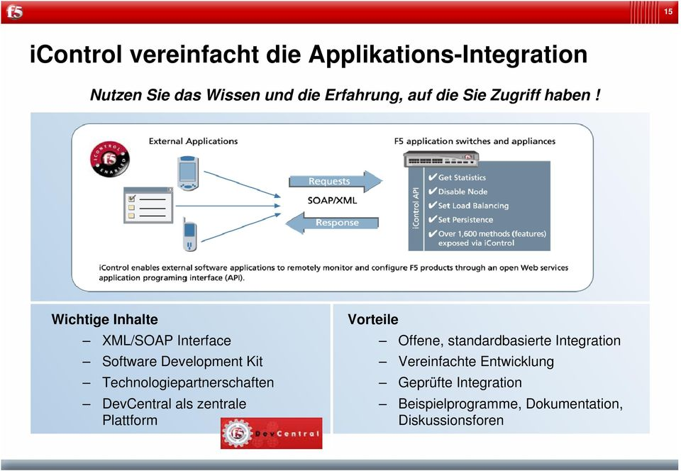 Wichtige Inhalte XML/SOAP Interface Software Development Kit Technologiepartnerschaften