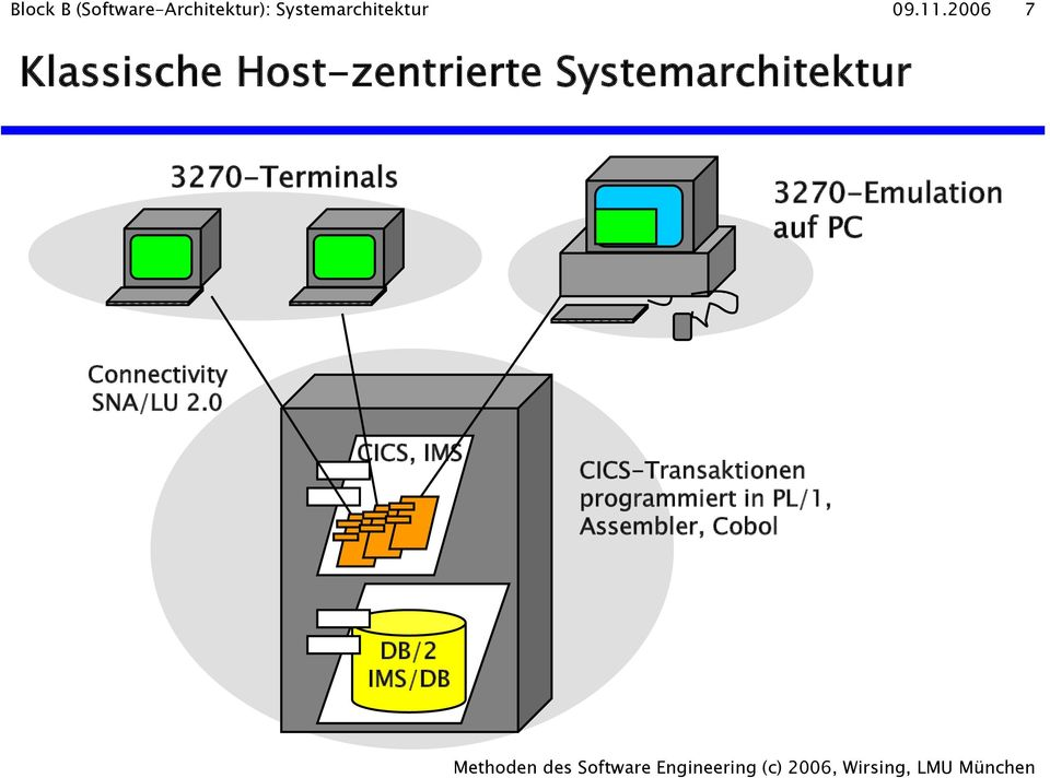 3270-Terminals 3270-Emulation auf PC Connectivity SNA/LU 2.